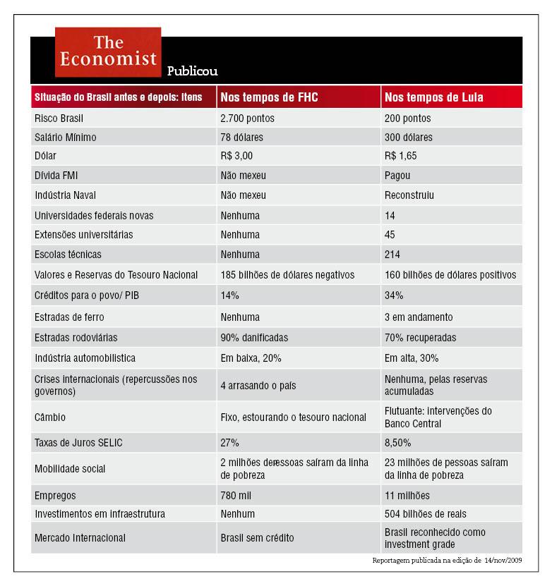 Resultado de imagem para the economist brazil fhc e lula